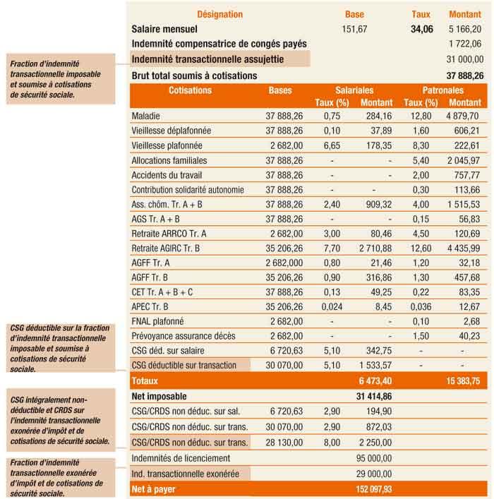 b1e329d18ff Calcul indemnité rupture conventionnelle   Quelles sont les modalités
